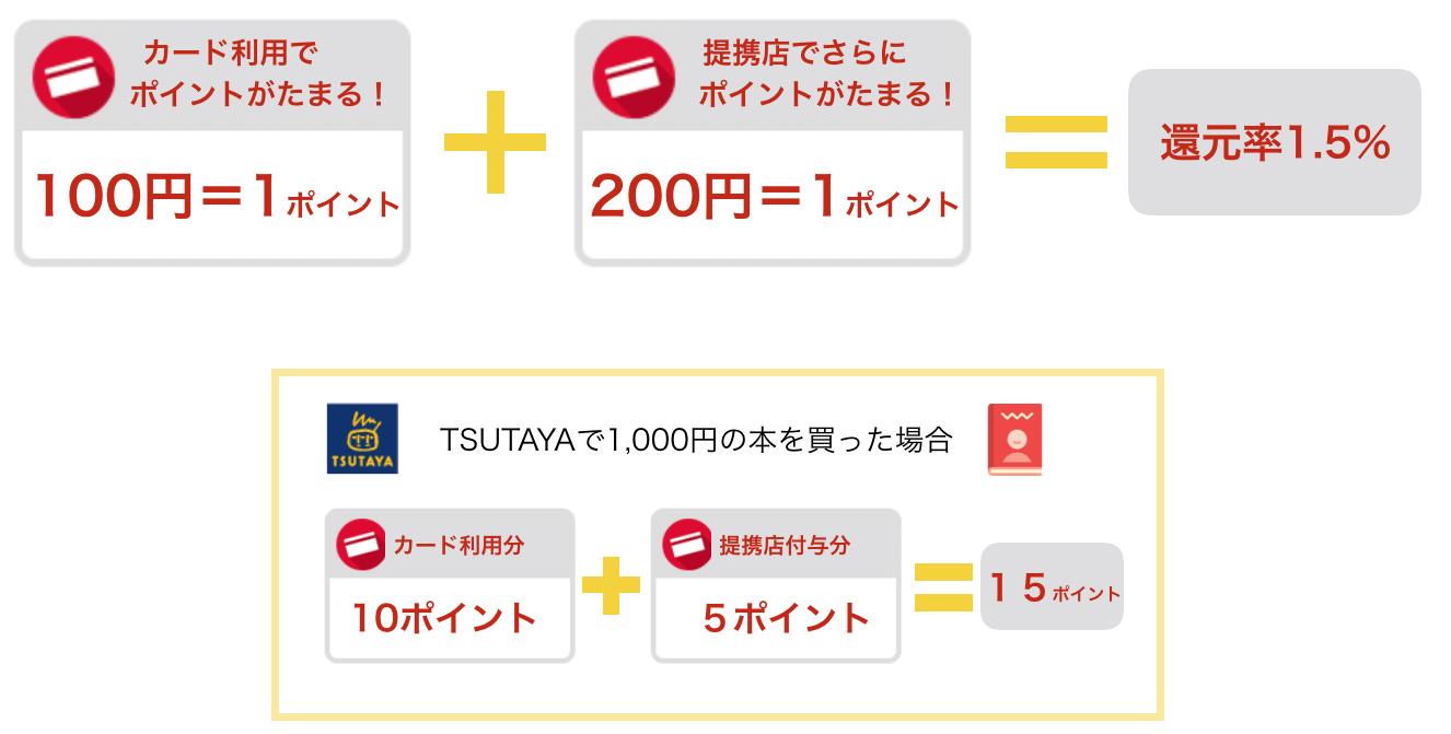 TSUTAYAでYahoo! JAPANカードを利用するとポイント還元率1.5%