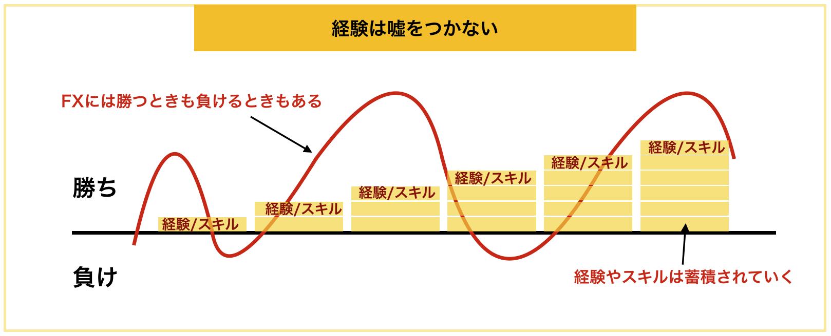 グラフ:経験は嘘をつかない