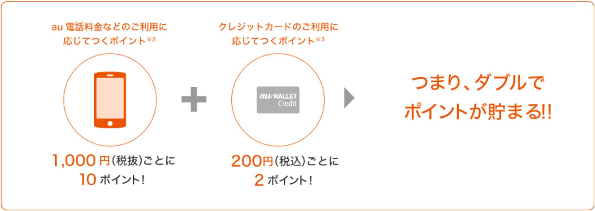 au WALLETクレジットカードでauの利用料金を支払うとポイントがダブルでたまる
