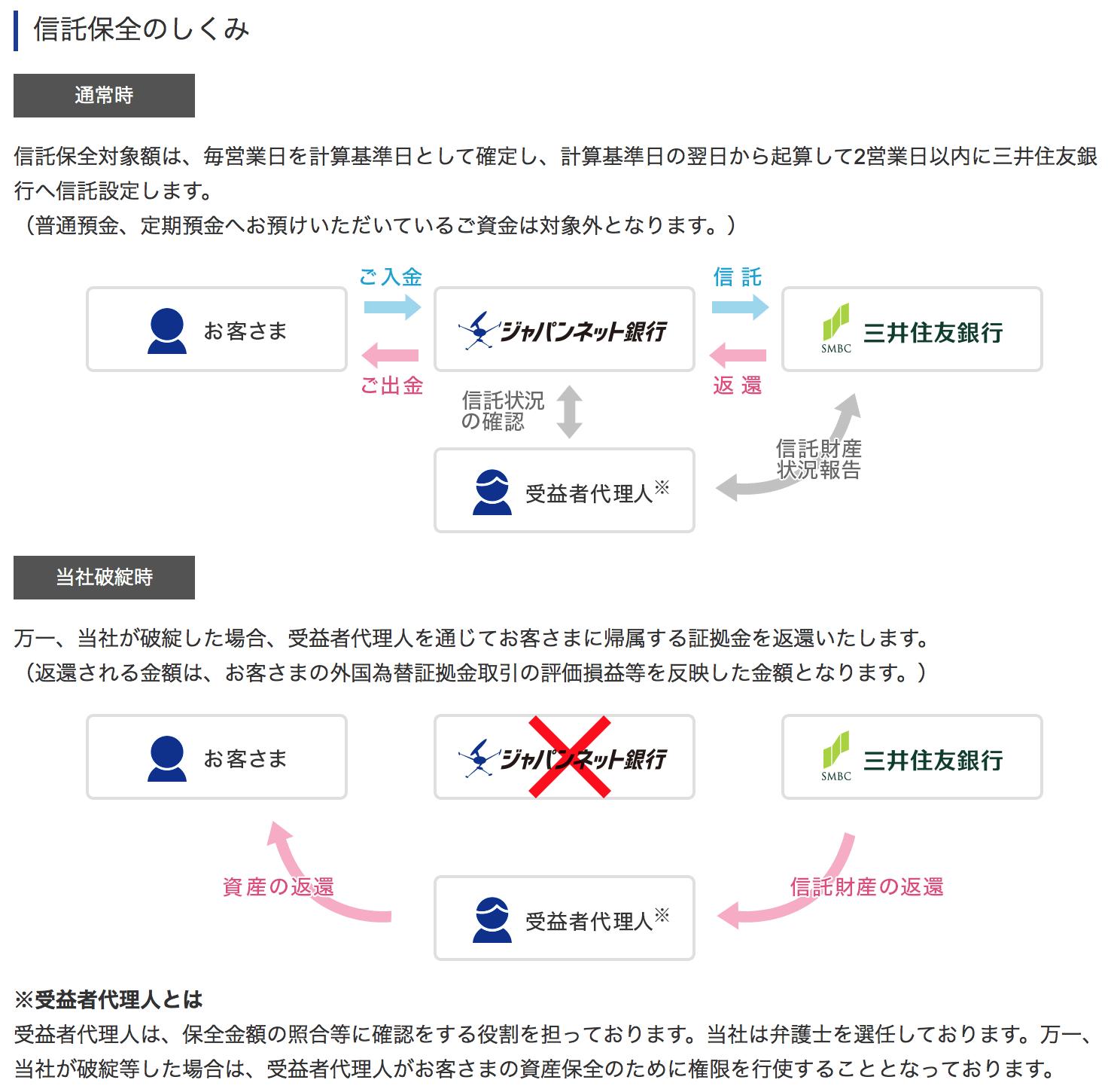 ジャパンネット銀行「信託保全の仕組み」