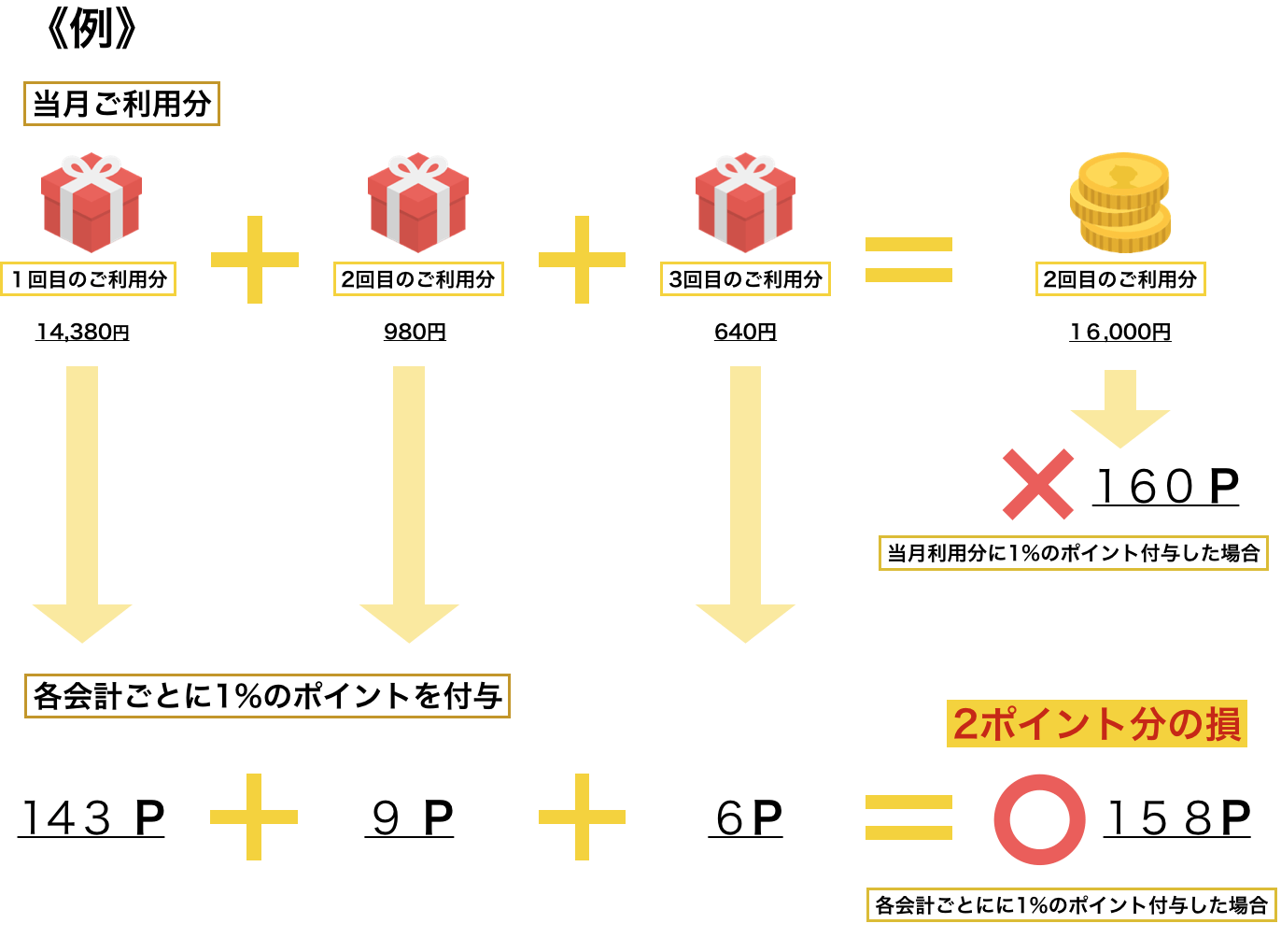 Yahoo! JAPANカードのポイントの付き方