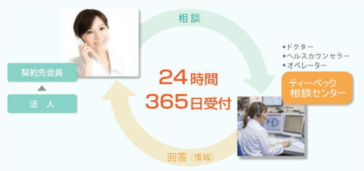 ティーペック ハロー健康相談24