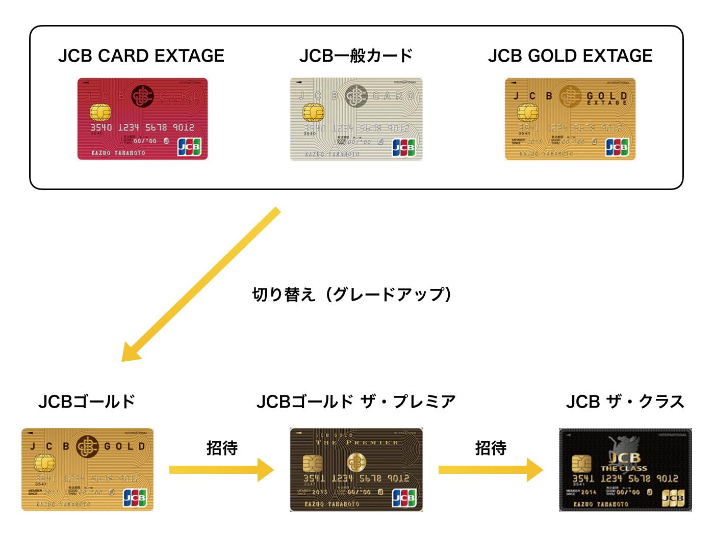 JCB一般カード プロパーカード ザ・クラス
