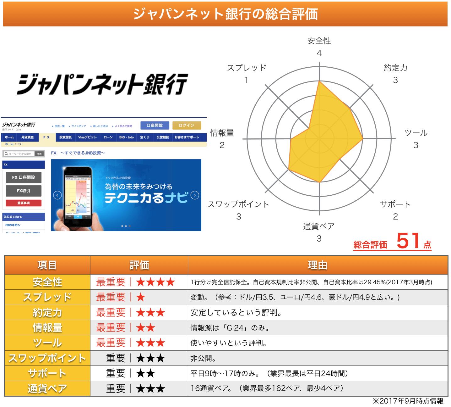 ジャパンネット銀行の総合評価