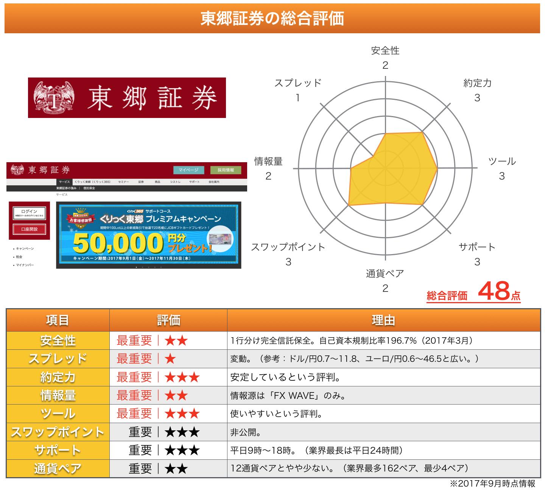 東郷証券の総評