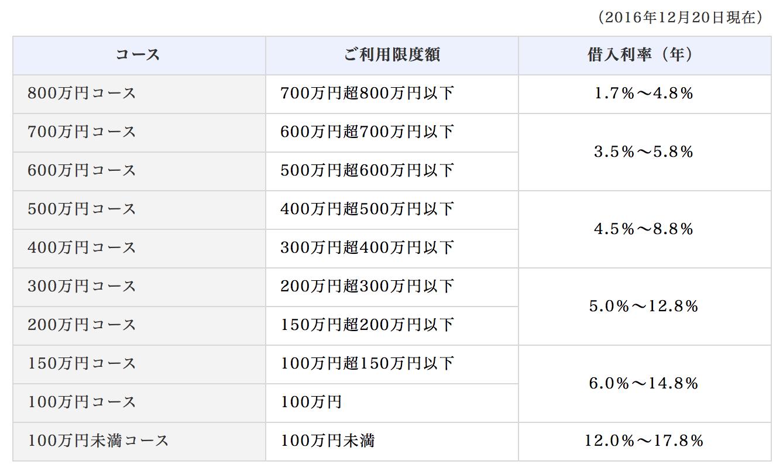 オリックス銀行カードローンの利用額