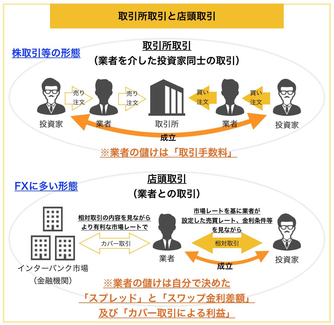 取引所取引と店頭取引