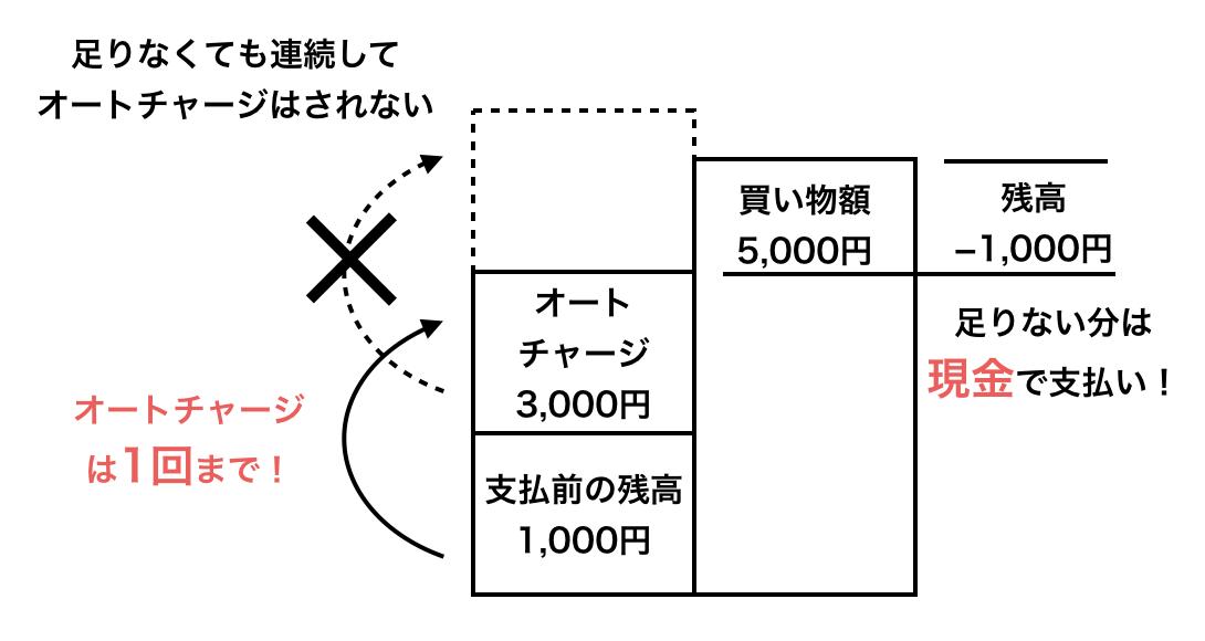 WAONオートチャージは1回の買い物につき1回までの説明図