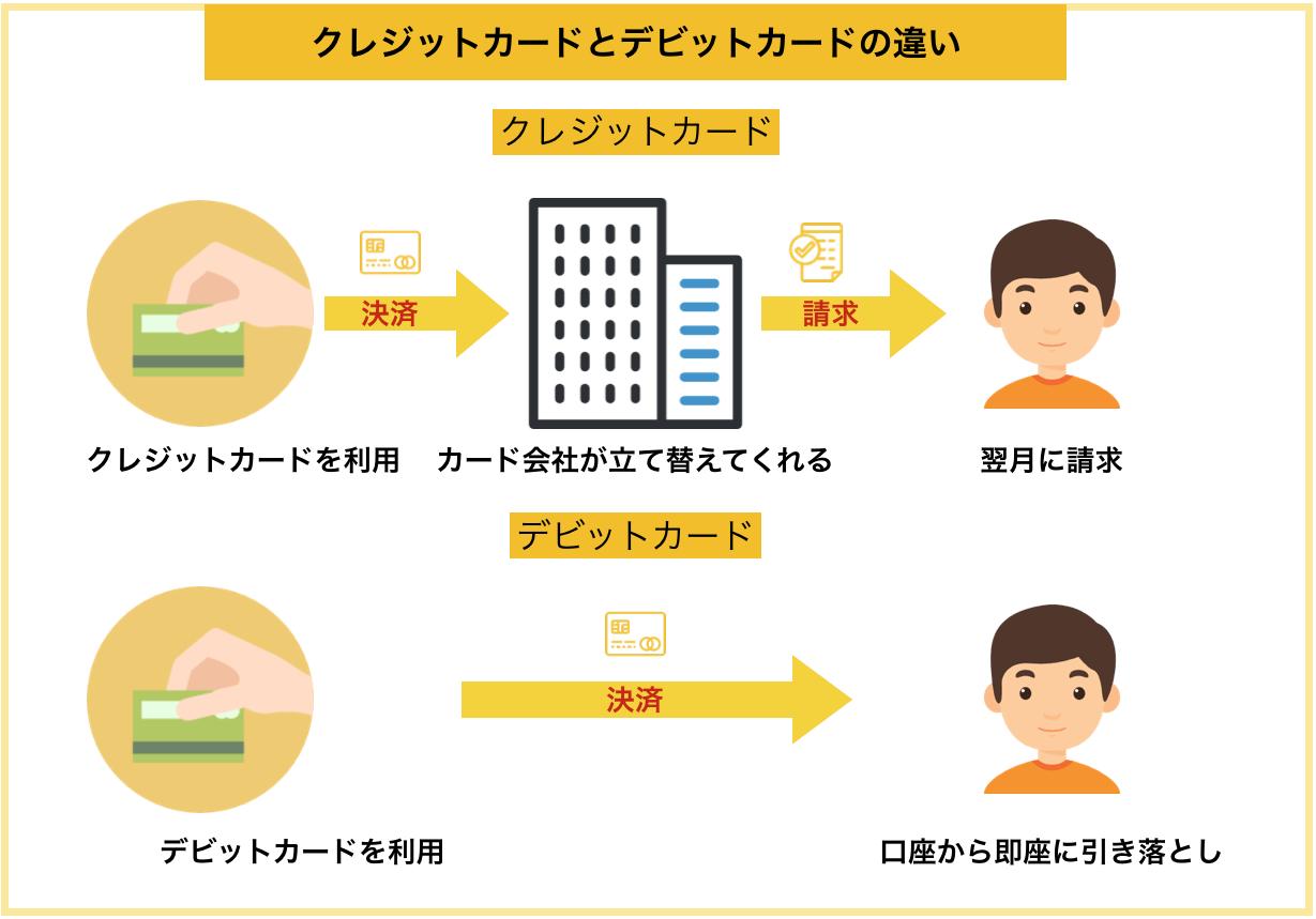 クレジットカードとデビットカードの違い説明図