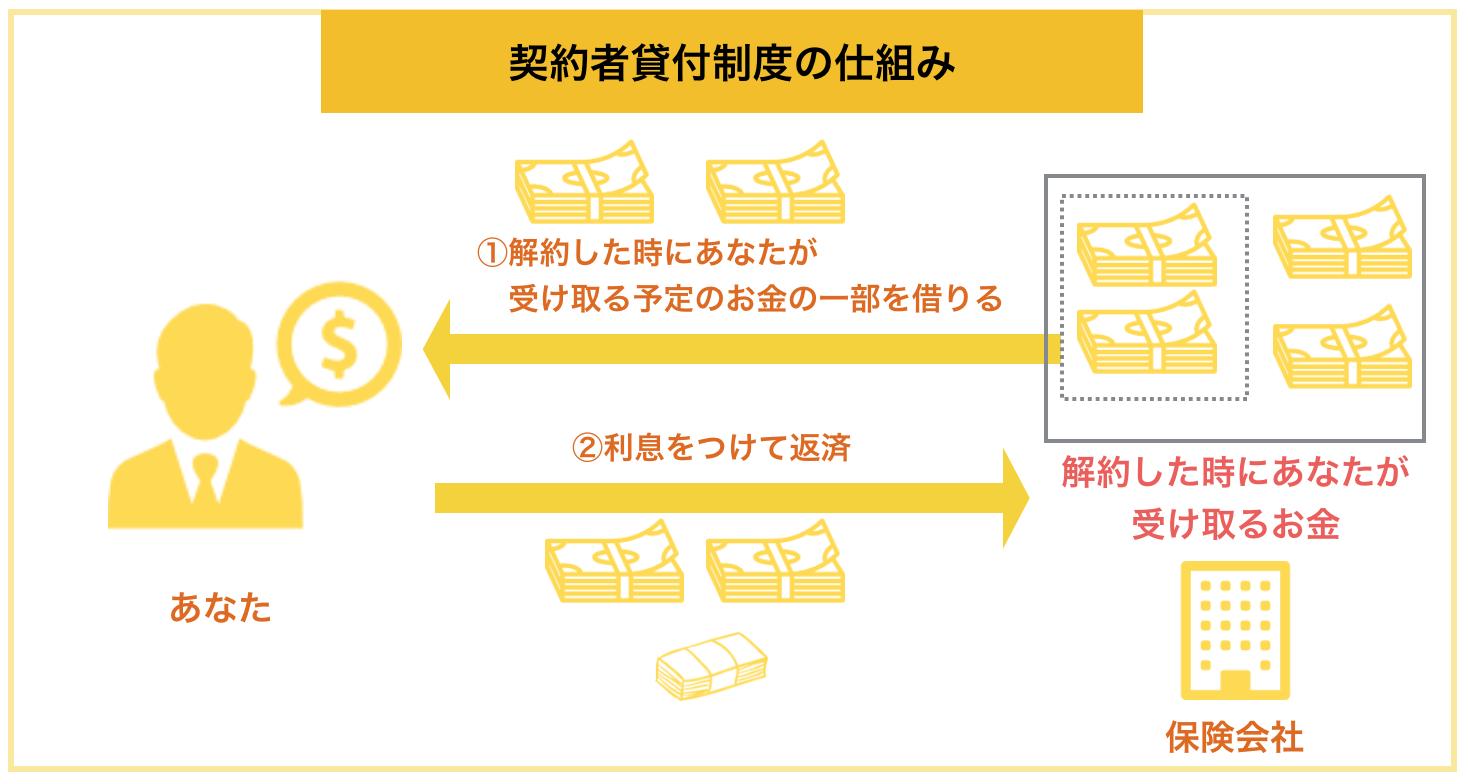 契約者貸付制度の仕組み