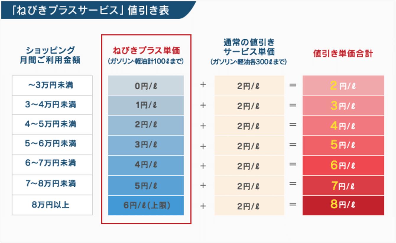 ねびきプラスサービス値引き表