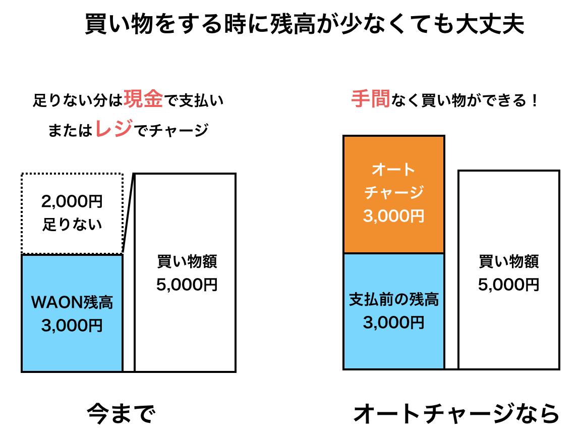 WAONオートチャージの説明図