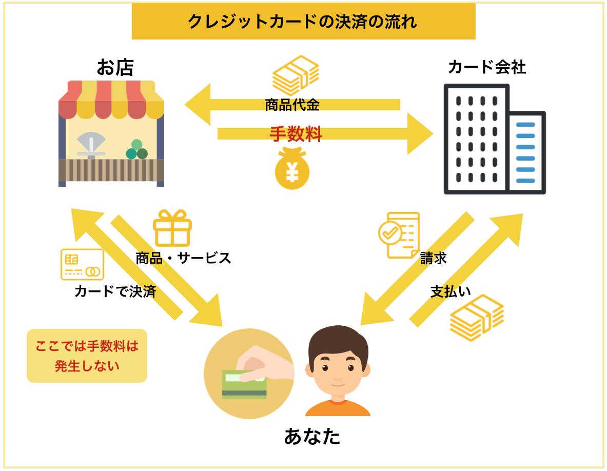 クレジットカードの決済の流れの仕組み図