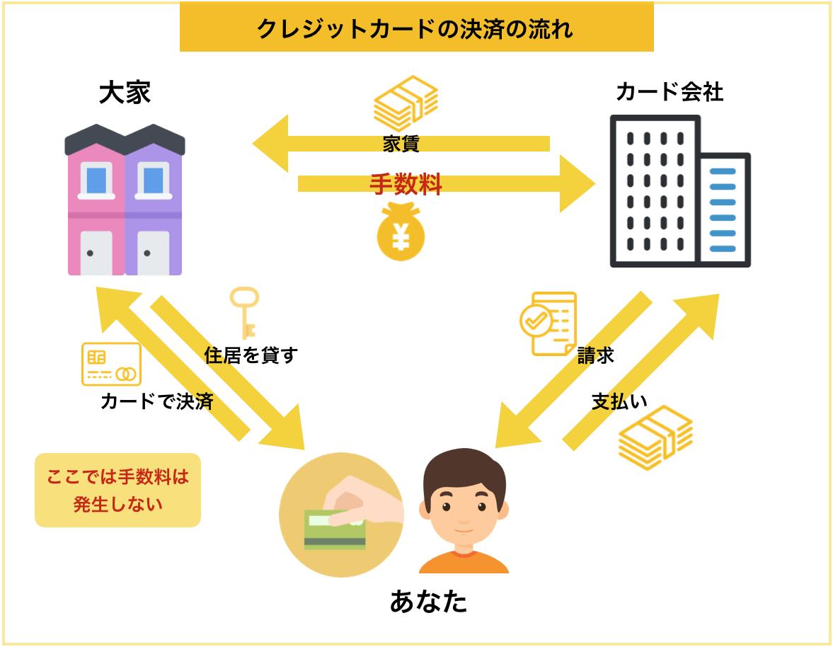 家賃のクレジットカード決済の流れ