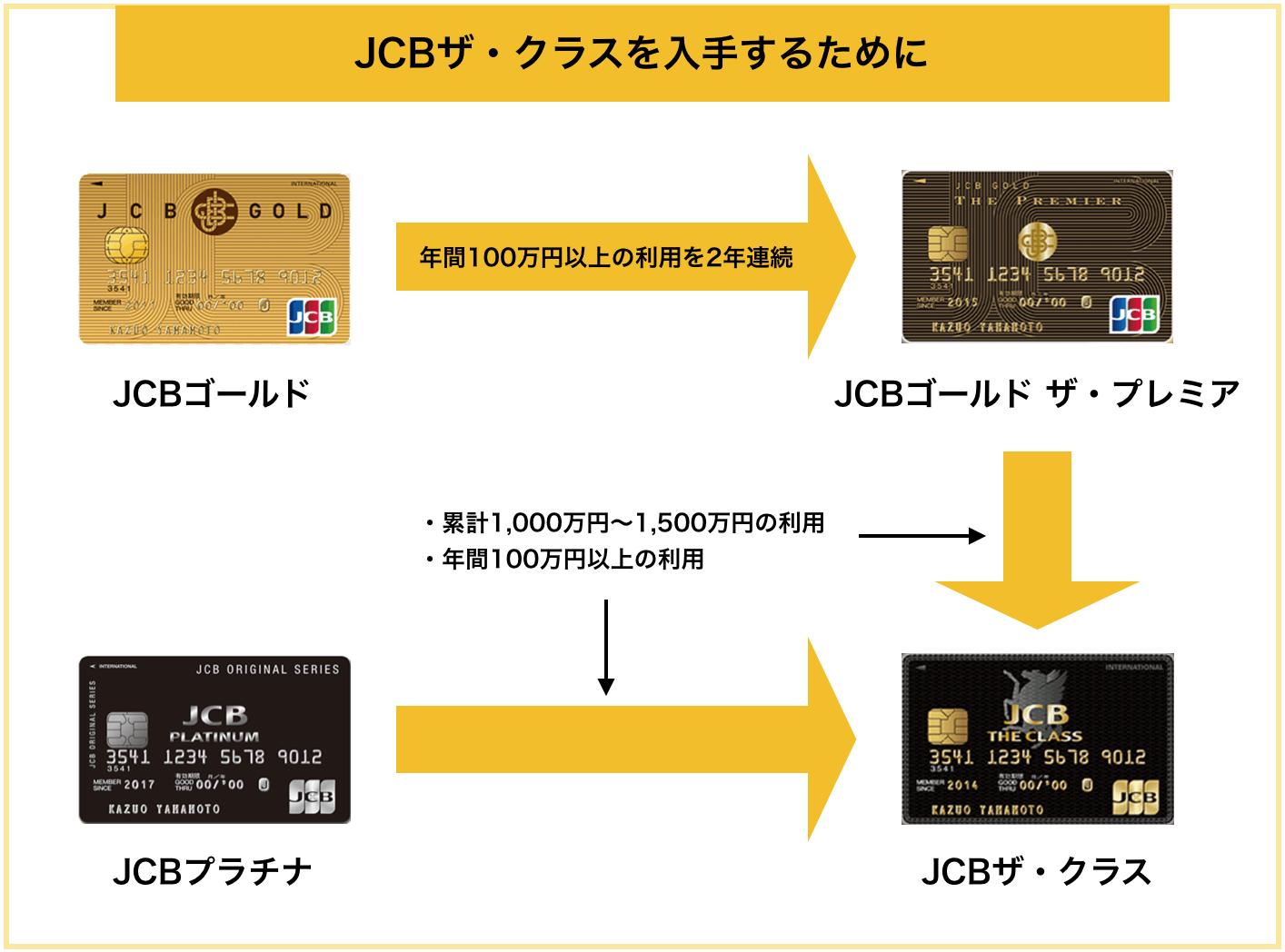 JCBザ・クラスの入手方法