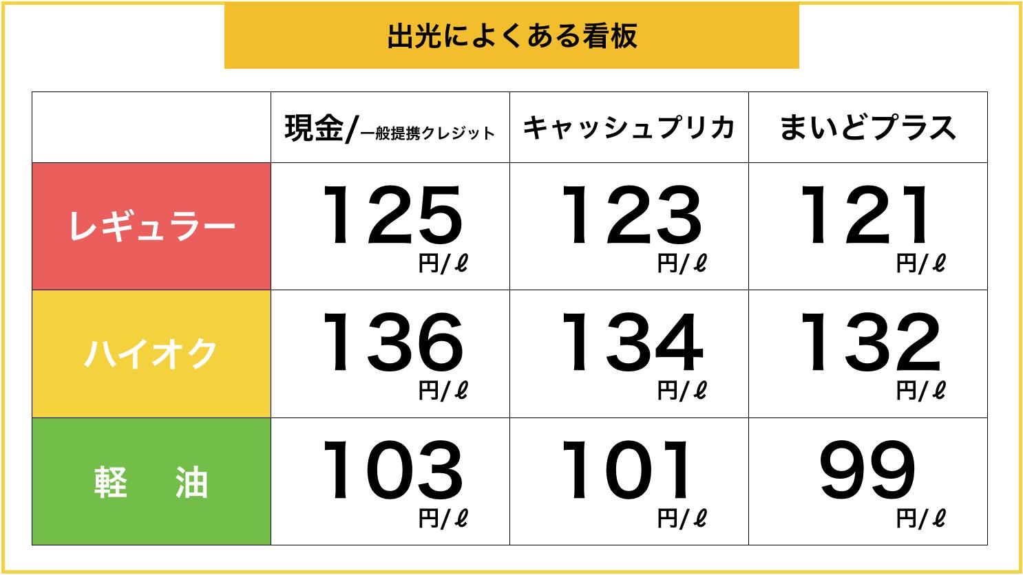 出光スタンドの価格表示例