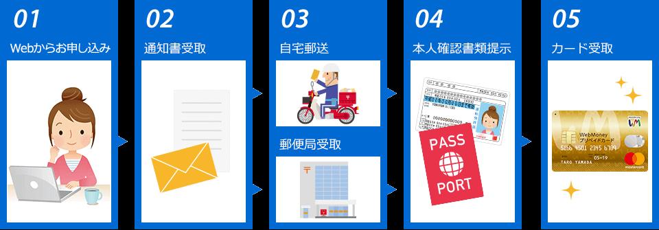 WebMoneyプリペイドカード 申し込み 流れ 201903