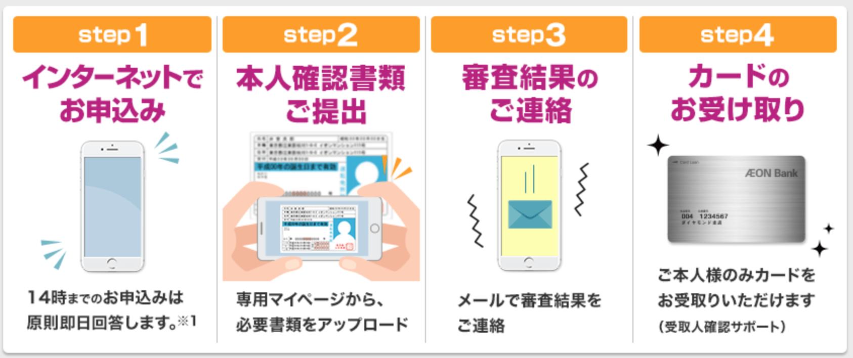 イオン銀行申し込みの5つのステップ