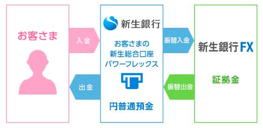新生銀行の特徴