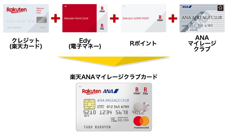 楽天ANAマイレージクラブカードは4つの機能(2019年版)