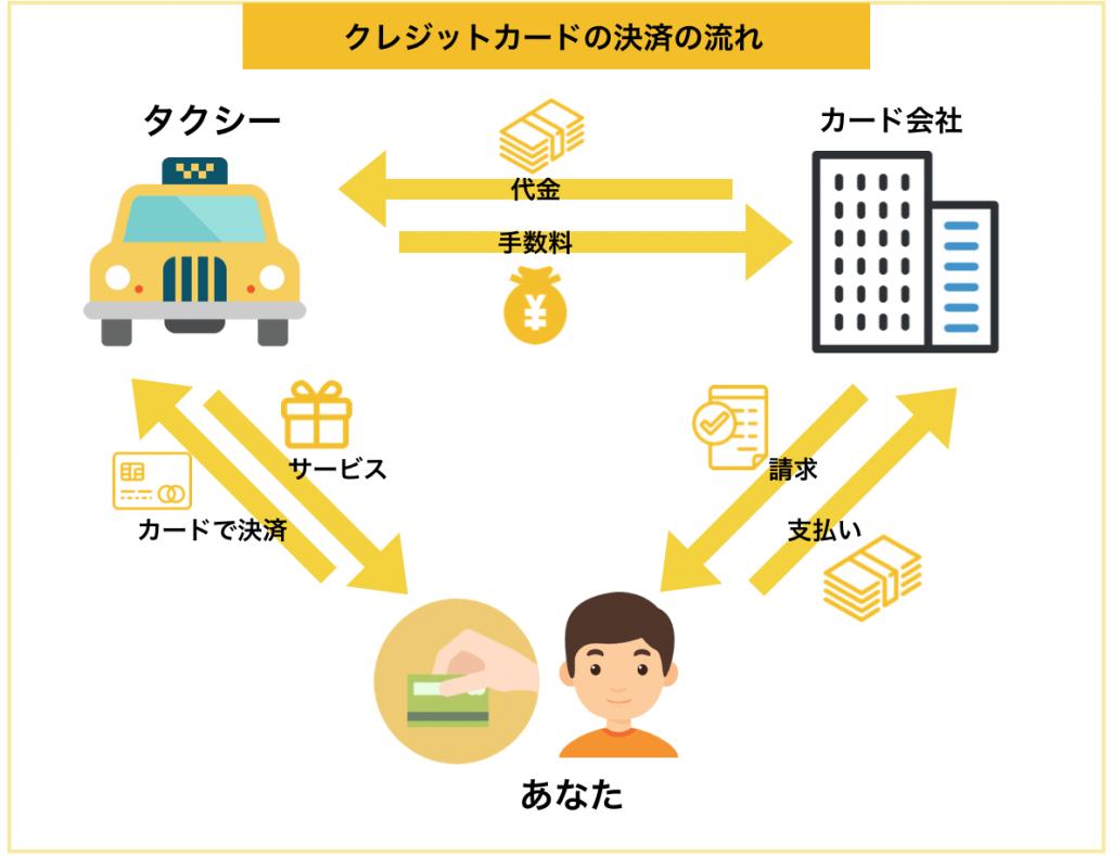 タクシーでのクレジットカード決済の流れ解説図