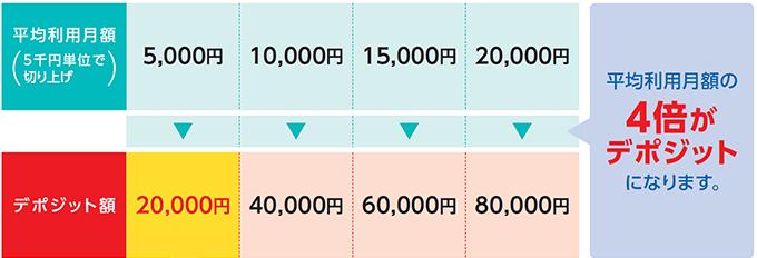 ETCパーソナルカードのデポジット金額