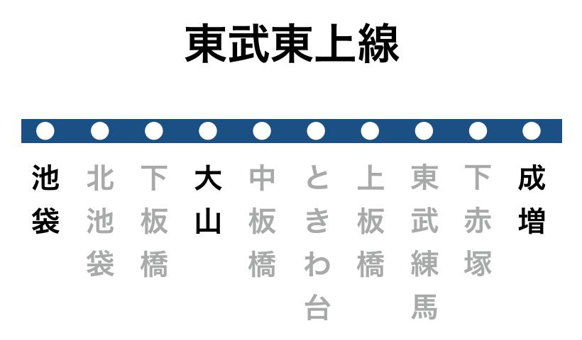 東武東上線の駅周辺にあるプロミス店舗・ATM