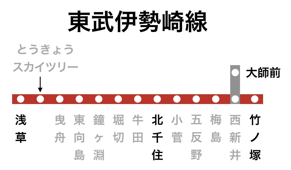 東武伊勢崎線の駅周辺にあるプロミス店舗・ATM