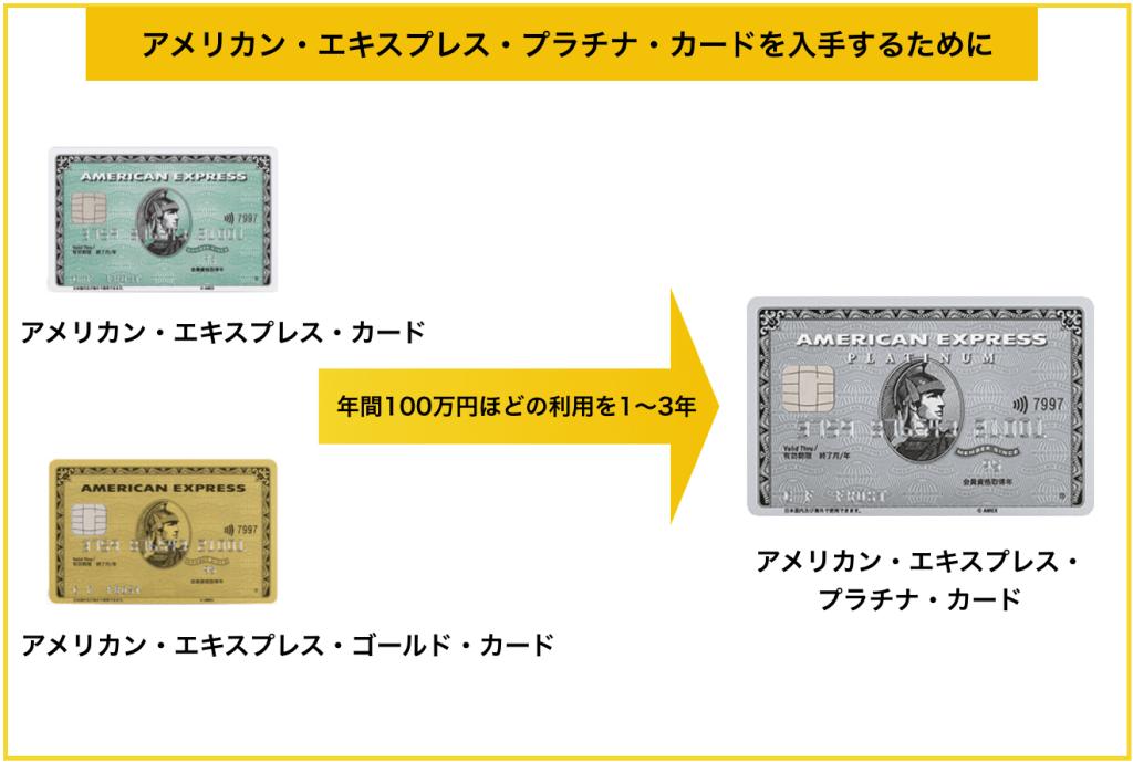 アメリカン・エキスプレス・プラチナ・カードの入手方法