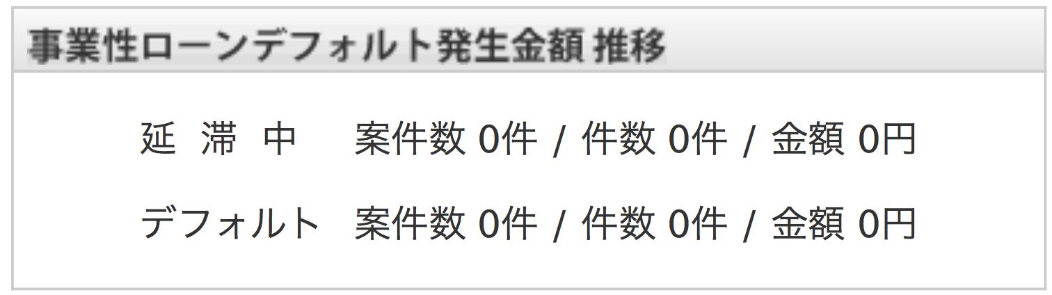 maneoの事業性ローンデフォルト発生金額推移