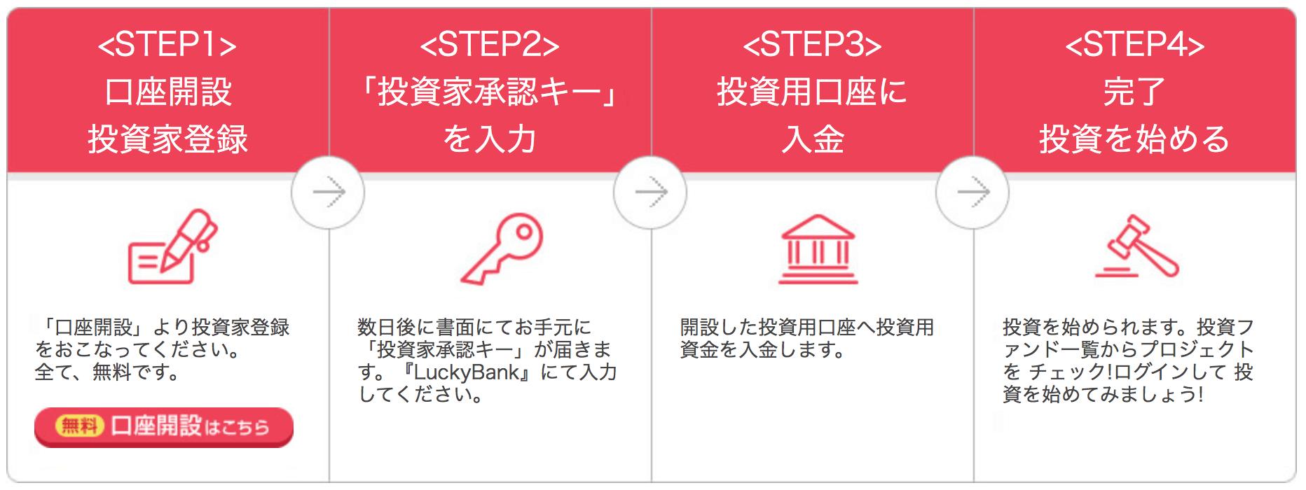 ラッキーバンクに於ける「口座開設〜投資〜解約」までの流れ