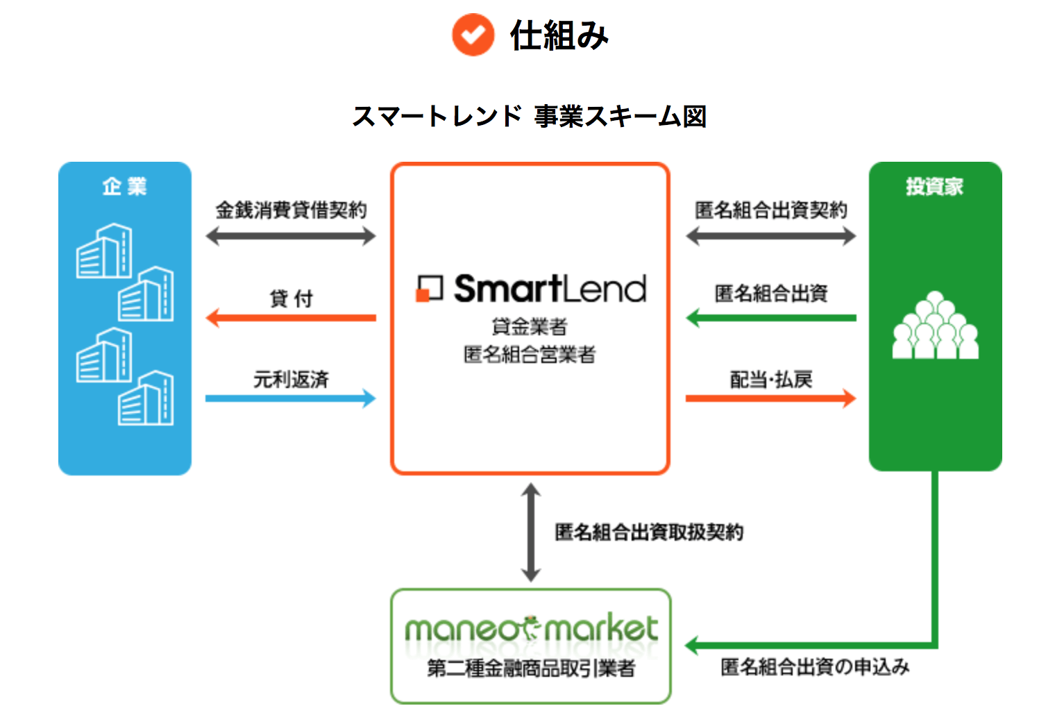 スマートレンド事業スキーム図