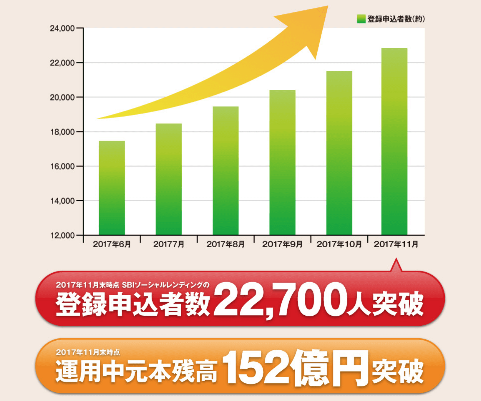 SBIソーシャルレンディング「成立ローン総額152億円・登録申込者数22,700人を突破」