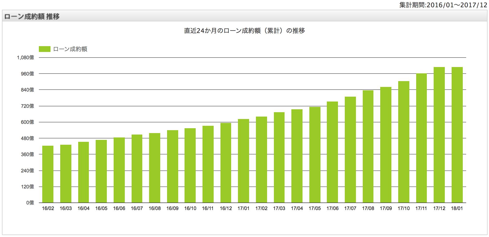 maneoのローン成約額推移