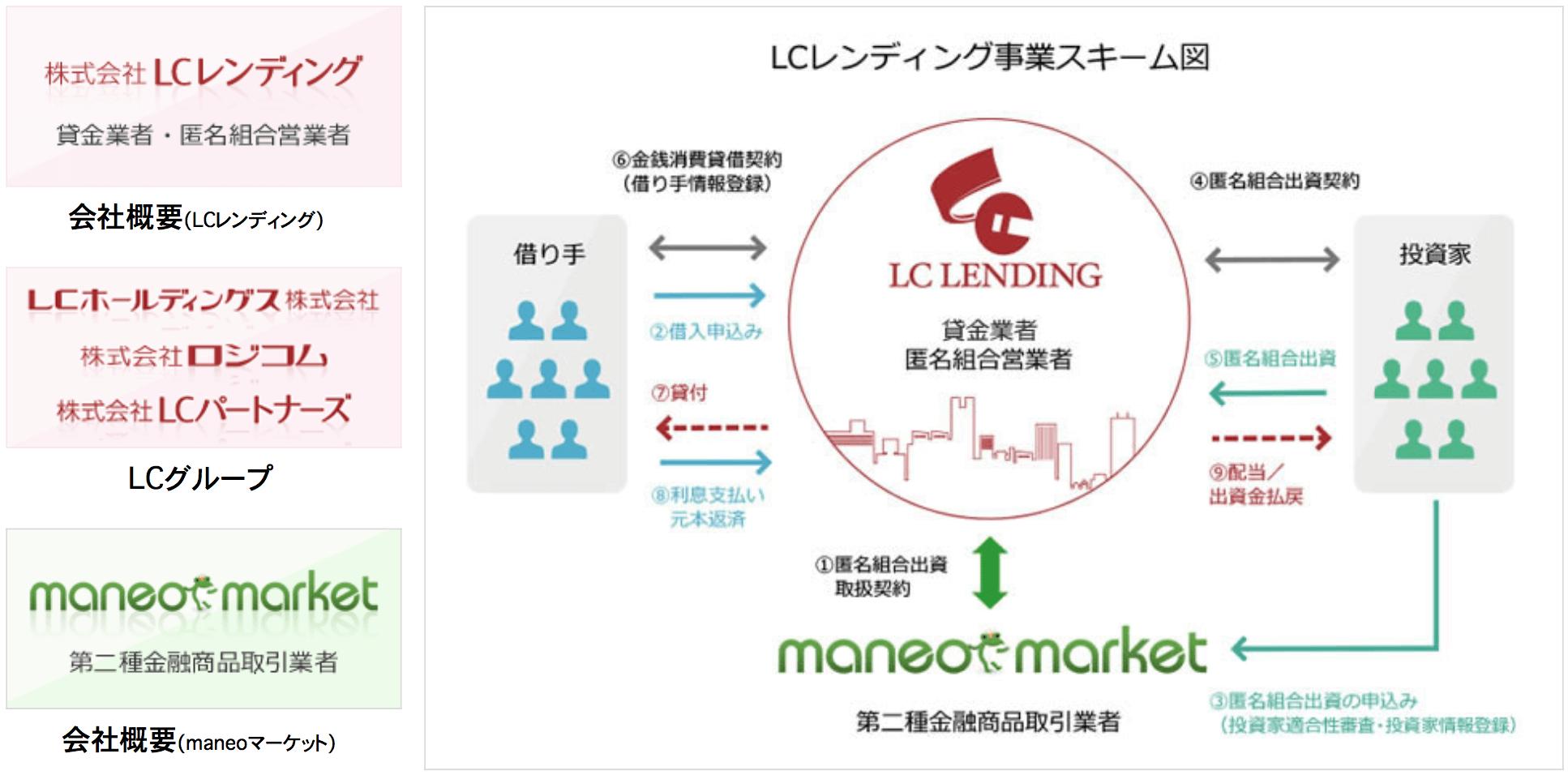 LCレンディング事業スキーム図