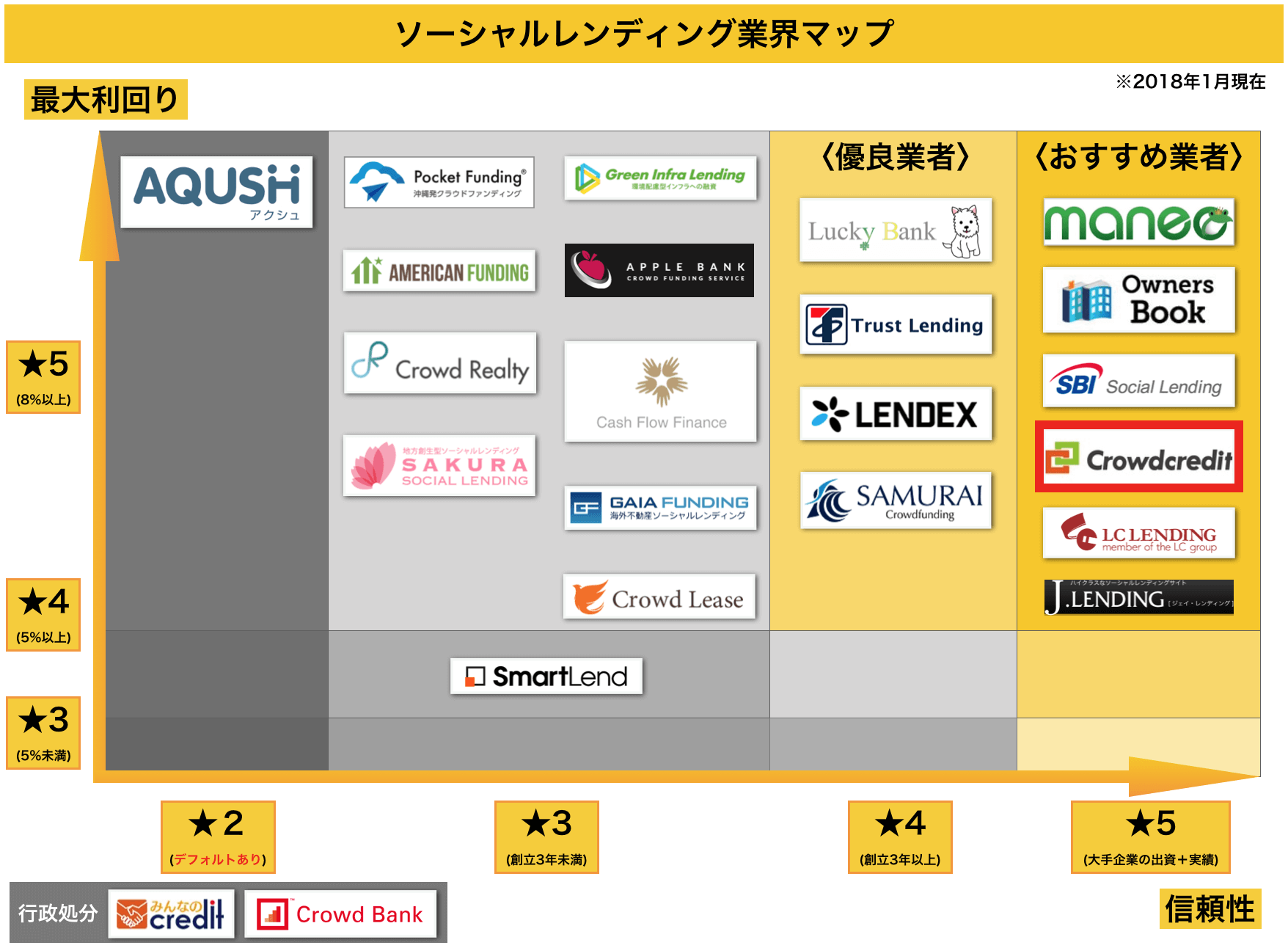 ソーシャルレンディング業界マップ