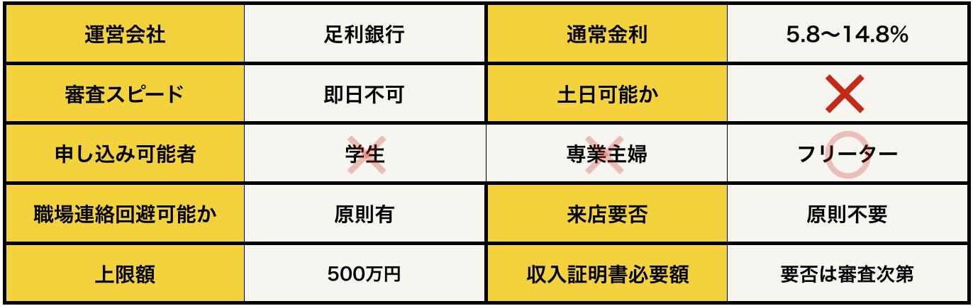カードローン〈モシカ〉Mo・Shi・Caの基本データ