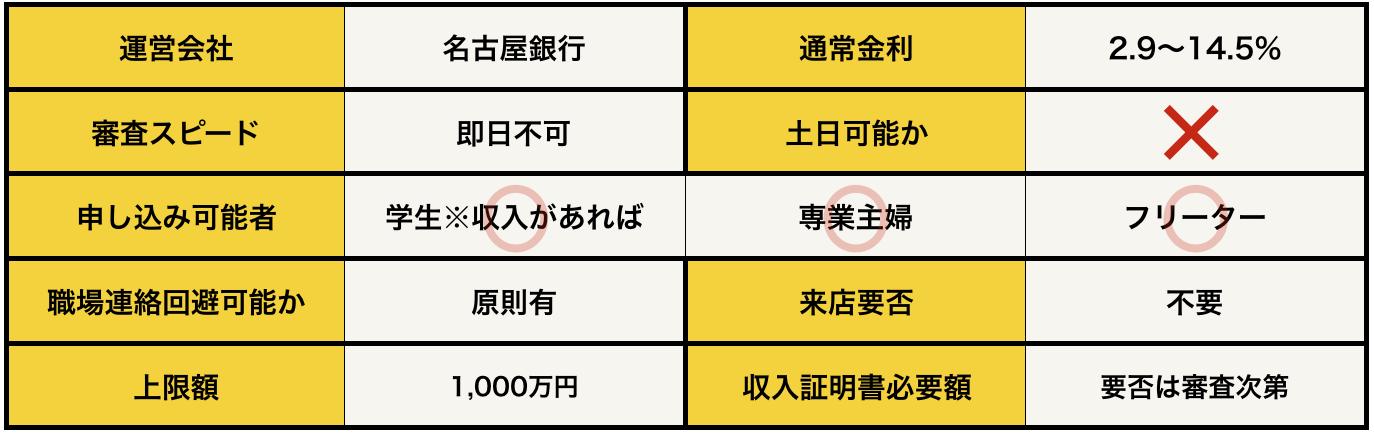名古屋銀行カードローンSの基本データ