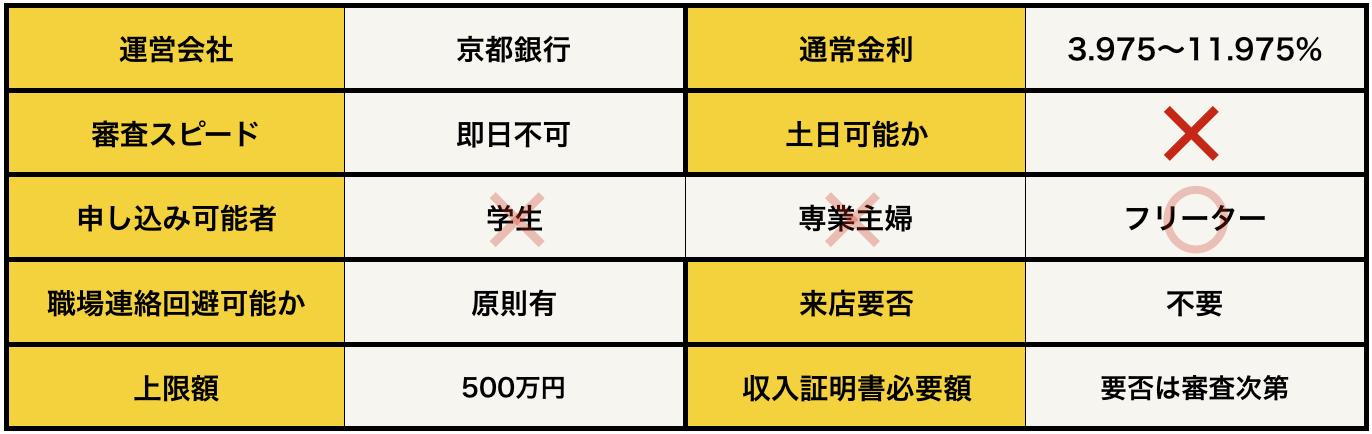 京銀カードローンWの基本データ
