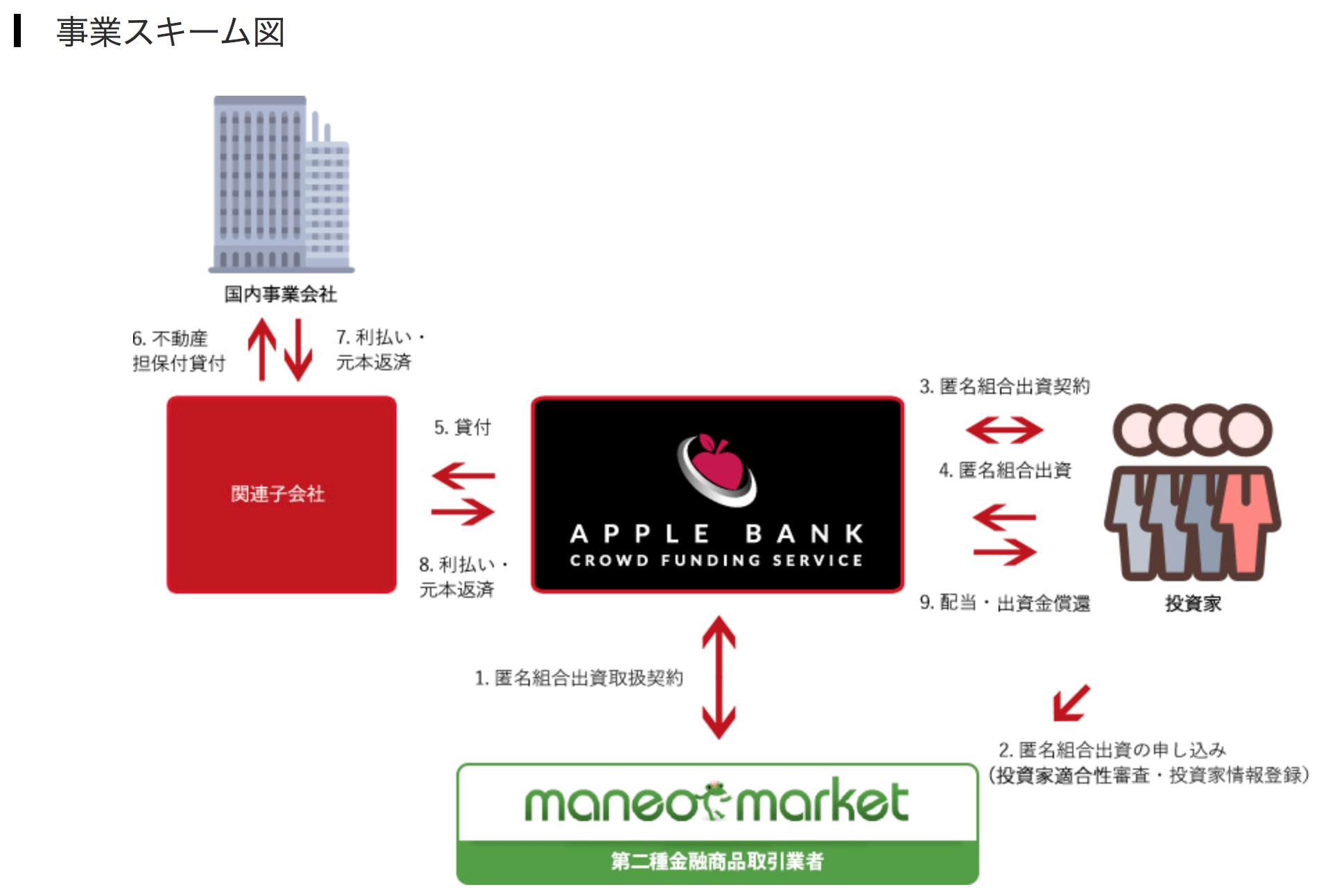 アップルバンク事業スキーム図