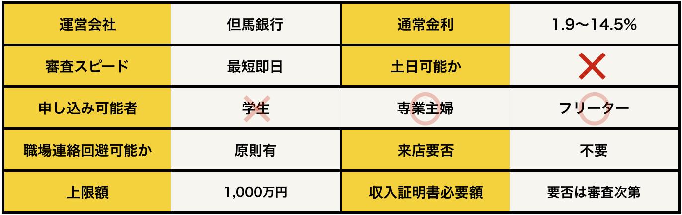 但馬銀行カードローン(口座開設型)の基本データ