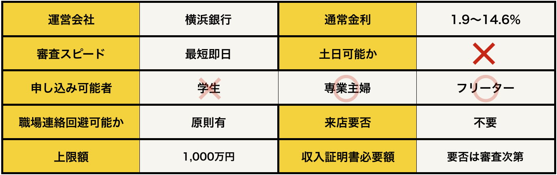 横浜銀行カードローンの基本データ