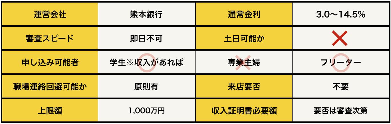 熊本銀行カードローンの基本データ