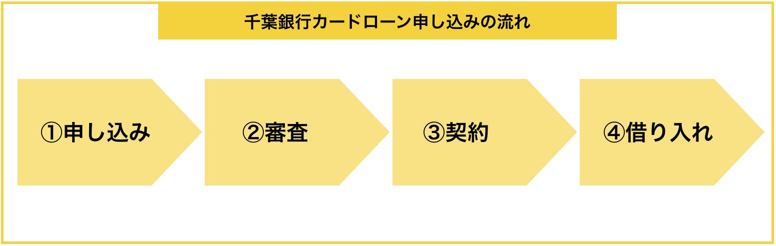 『千葉銀行カードローン』の申し込みから借入までの流れ