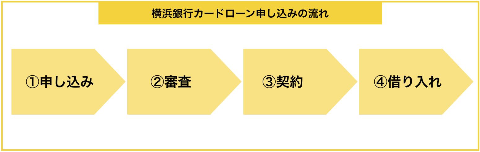 『横浜銀行カードローン』の申し込みから借入までの流れ