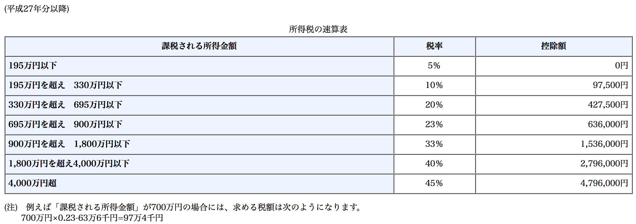 国税庁・所得税の税率