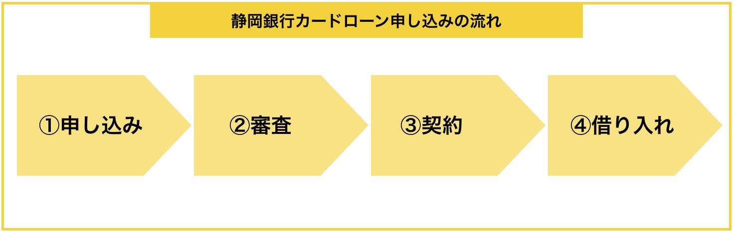 『静岡銀行カードローン』の申し込みから借入までの流れ