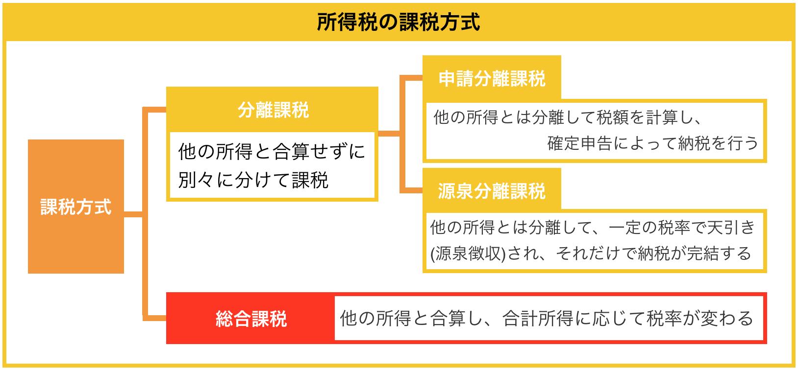 所得税の課税方式