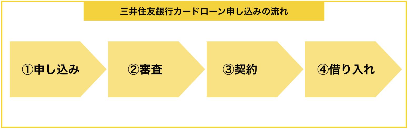 『三井住友銀行カードローン』の申し込みから借入までの流れ