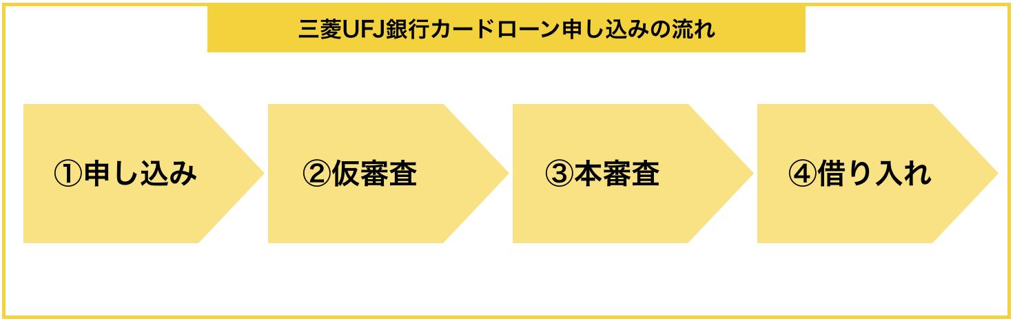『三菱UFJ銀行カードローン』の申し込みから借入までの流れ